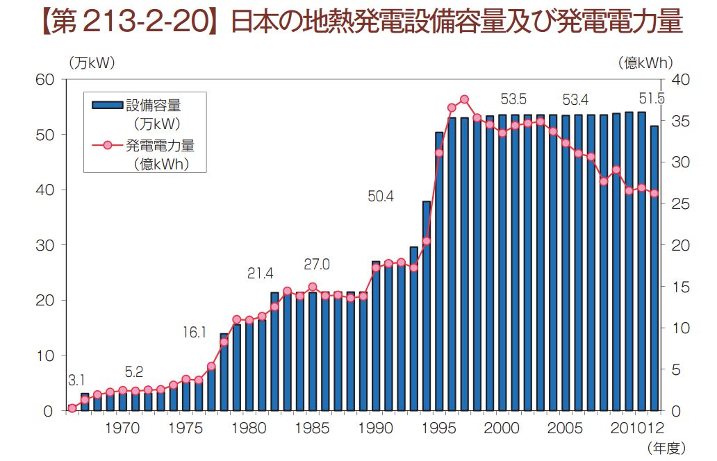 日本の地熱発電の推移