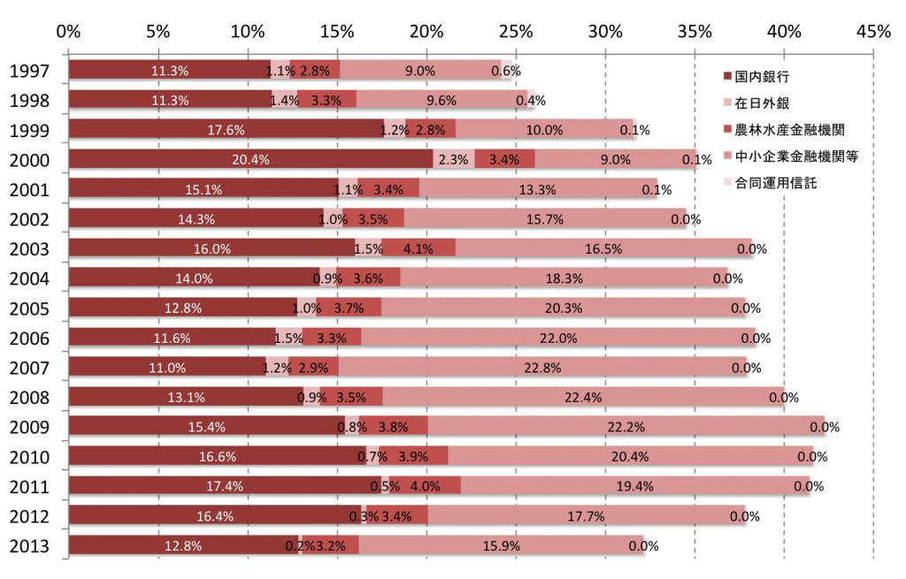 銀行等による日本国債の保有比率の推移