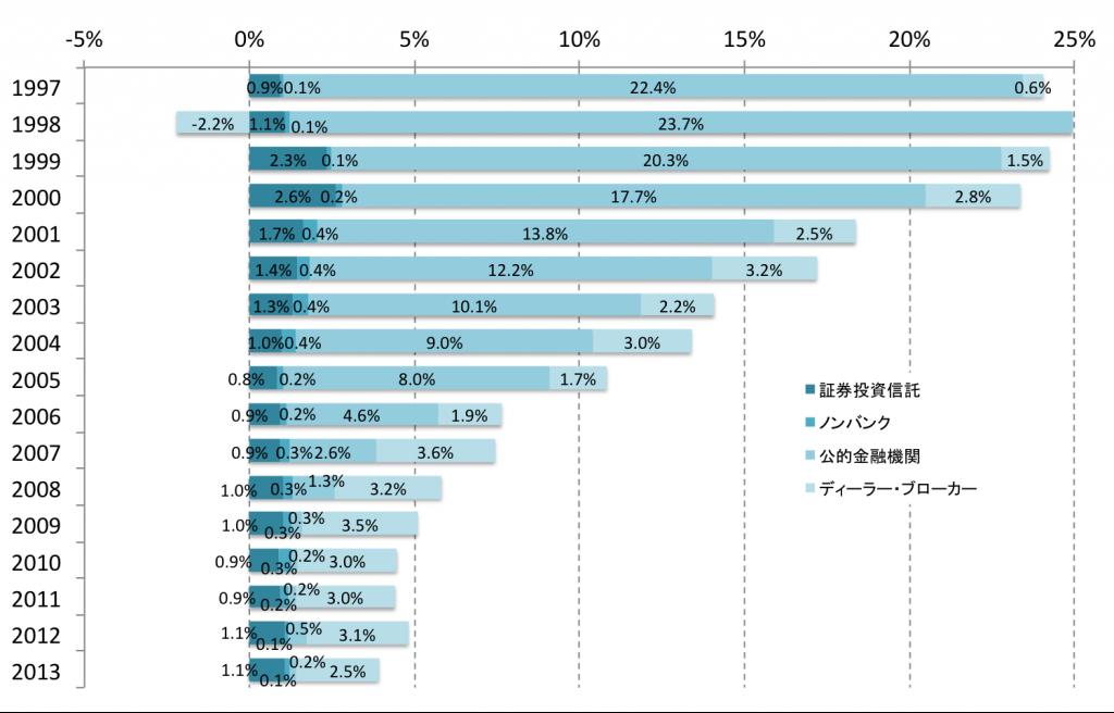 その他金融仲介機関の日本国債保有比率の推移